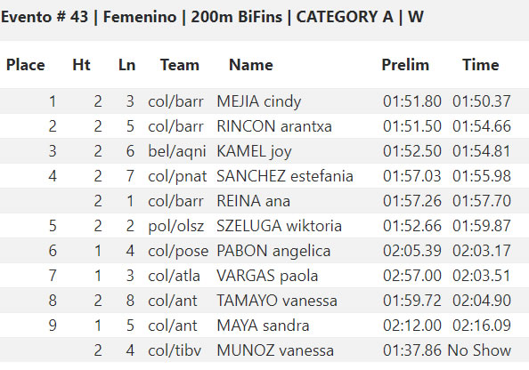 CMAS Finswimming World Cup 2019 – Coral Springs, USA – [RESULTS], Finswimmer Magazine - Finswimming News